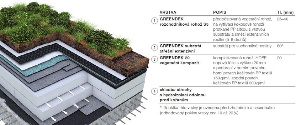 greendek 20